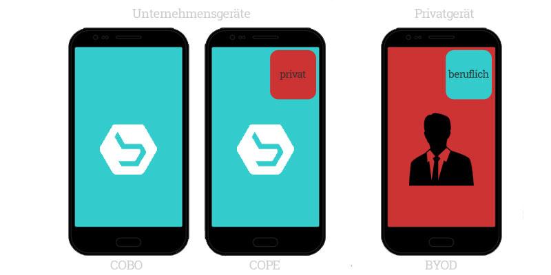 Android Enterprise Mobile Device Management Strategien
