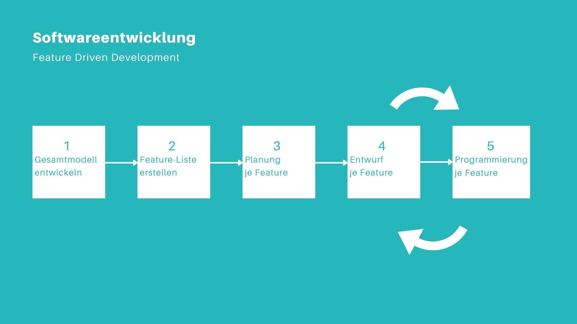 Softwareentwicklung: FDD