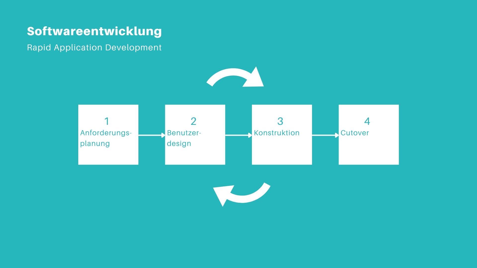 Entwicklung von Software: Rapid Application Development
