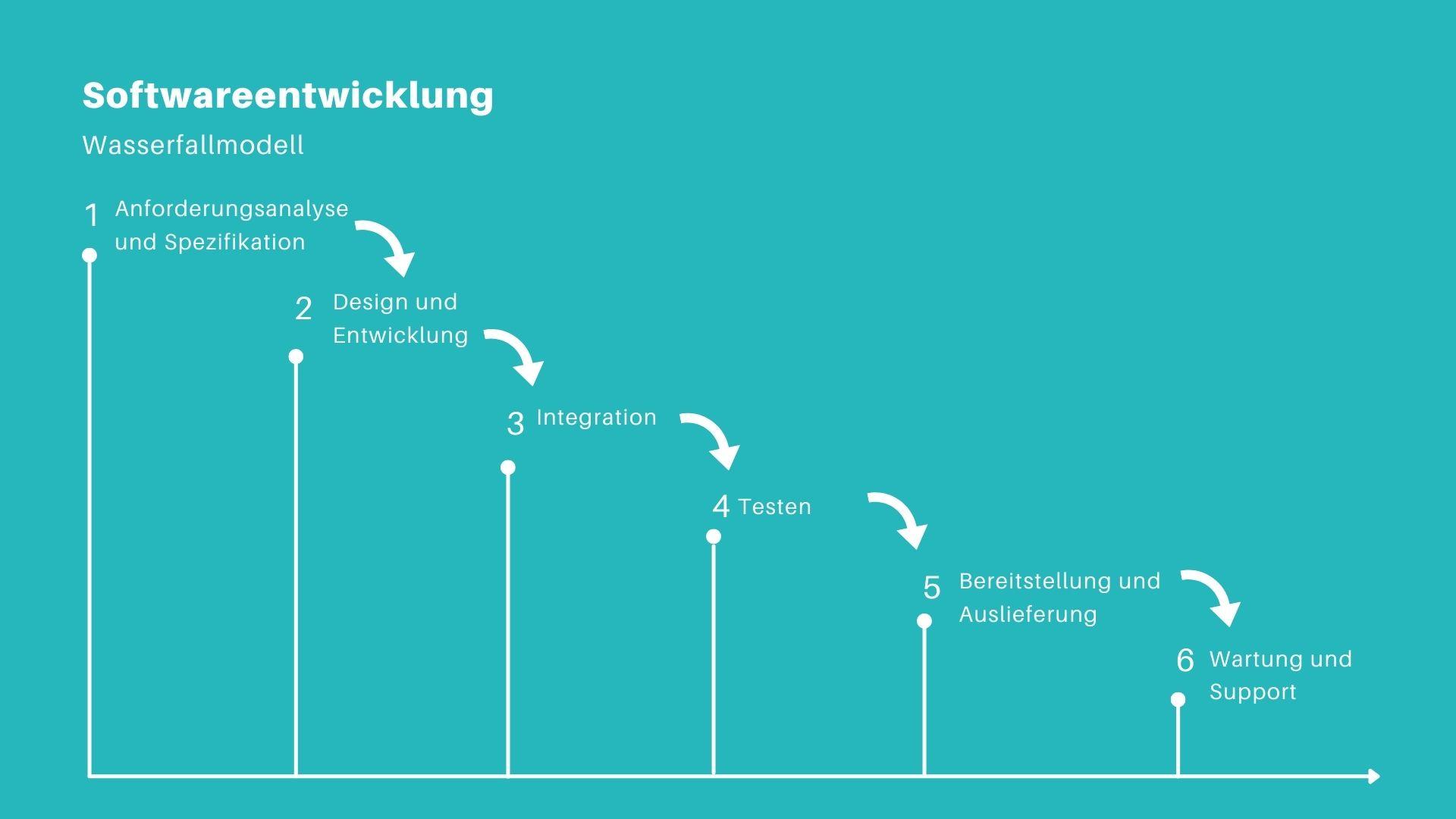 Entwicklung von Software: Wasserfall-Methode