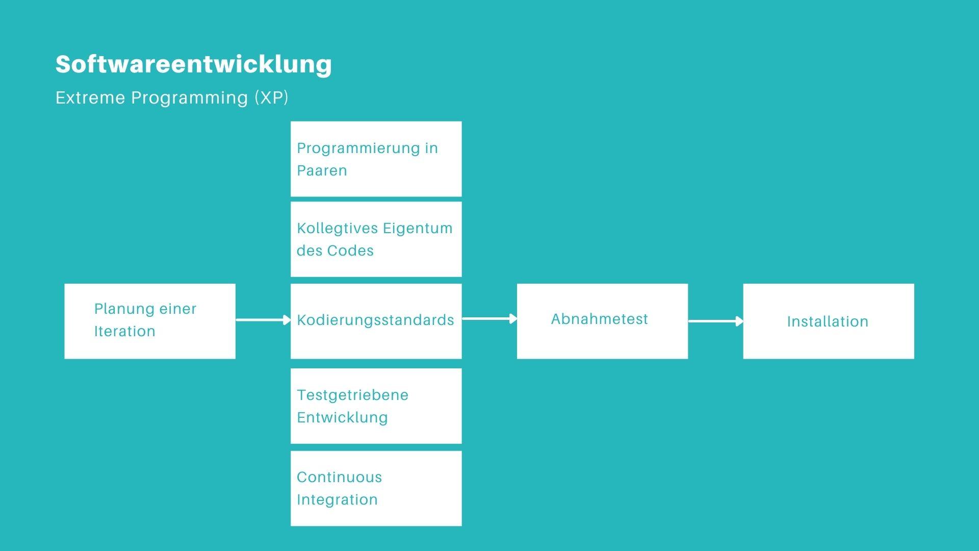 Extrem Programming in der Softwareentwicklung